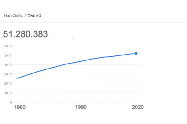dân số hàn quốc là bao nhiêu, dân số hàn quốc giảm, dân số hàn quốc 2020, dân số hàn quốc năm 2020, dân số hàn quốc hiện nay, dân số hàn quốc bao nhiêu, dân số của hàn quốc, tổng dân số của hàn quốc, dân số ở hàn quốc, tổng dân số hàn quốc, hàn quốc có bao nhiêu dân số, mật độ dân số hàn quốc, dan so han quoc, hàn quốc bao nhiêu triệu dân, diện tích và dân số hàn quốc, hàn quốc có bao nhiêu triệu dân, dân số hàn, hàn quốc dân số, hàn quốc dân số bao nhiêu, số dân hàn quốc là bao nhiêu, hàn quốc bao nhiêu dân số, dân số nước hàn quốc, số dân hàn quốc, hàn quốc có bao nhiêu người, dân số hàn quốc bao nhiêu người,