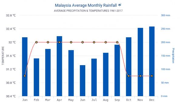 khí hậu malaysia, thời tiết malaysia, thời tiết malaysia tháng 7, thời tiết malaysia tháng 6, thời tiết malaysia tháng 9, thời tiết malaysia tháng 8, thời tiết malaysia tháng 12, thời tiết malaysia tháng 11, thời tiết malaysia tháng 10, khí hậu ở malaysia, thời tiết malaysia tháng 2, thời tiết malaysia tháng 1, thời tiết malaysia tháng 3, thời tiết malaysia tháng 4, thời tiết malaysia tháng 5, khí hậu của malaysia, khí hậu tại malaysia, đặc điểm khí hậu malaysia, khí hậu đất nước malaysia, thời tiết khí hậu malaysia, malaysia khí hậu