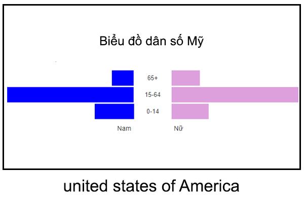 dân số mỹ hiện nay, dân số mỹ, dân số mỹ 2020, dân số mỹ bao nhiêu, tổng dân số mỹ, dân số mỹ là bao nhiêu, dân số ở mỹ, mật độ dân số mỹ, dân số của nước mỹ là bao nhiêu, dân số hoa kỳ đứng thứ mấy trên thế giới, dân số mỹ bao nhiêu triệu dân, dân số của mỹ hiện nay, dân số hoa kỳ, dân số hoa kỳ hiện nay, dân số của hoa kỳ, đặc điểm dân số hoa kỳ, cơ cấu dân số hoa kỳ, dân số nước mỹ, dân số mỹ 2021, dân số mĩ, dan so nuoc my, bang đông dân nhất nước mỹ, nước mỹ bao nhiêu dân số, cơ cấu dân số mỹ, dân số mỹ năm 2021, mật độ dân số hoa kỳ, mỹ bao nhiêu dân