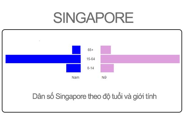 dân số singapore bao nhiêu, dân số singapore 2020, dân số singapore, mật độ dân số singapore, tổng dân số singapore, dân số singapore là bao nhiêu, cơ cấu dân số singapore, dân số ở singapore, các dân tộc ở singapore